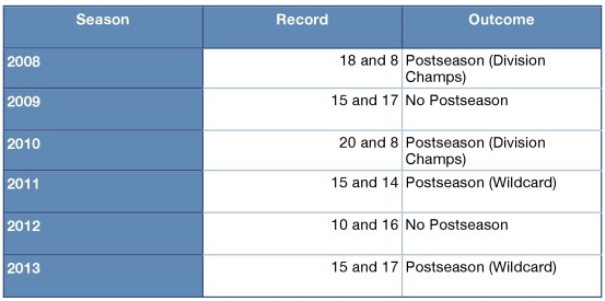 Rays Spring Training record going back to 2008, and the end of the season results.