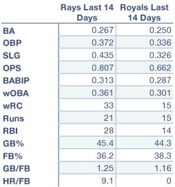 Rays and Royals offensive production thus far.