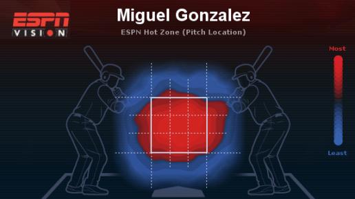 Miguel Gonzalez heat map. (Courtesy of ESPN)