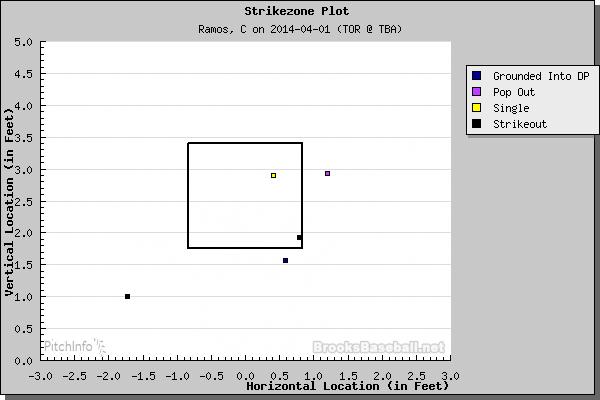 At-Bat results. (Courtesy of Brooks Baseball)