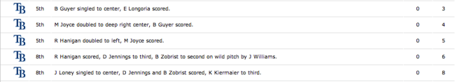 Rays fifth and eighth innings scoring summary. (Courtesy of ESPN)