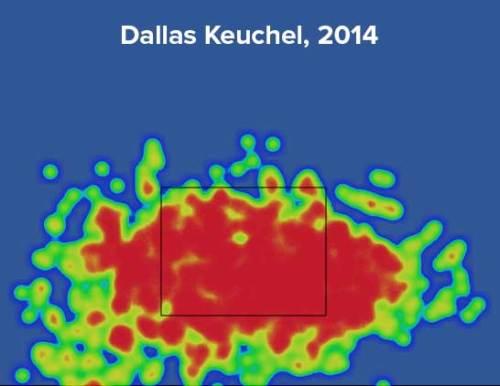 Keuchel heat map. (Courtesy of Fangraphs)