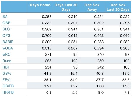 Rays and Red Sox offensive production (at home, away, and over the last 30 days).