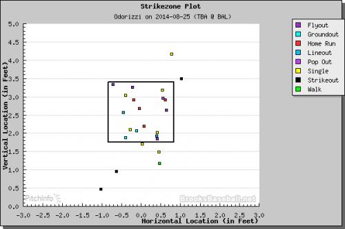 Jake Odorizzi at-bat outcome chart. (Courtesy of Brooks Baseball)