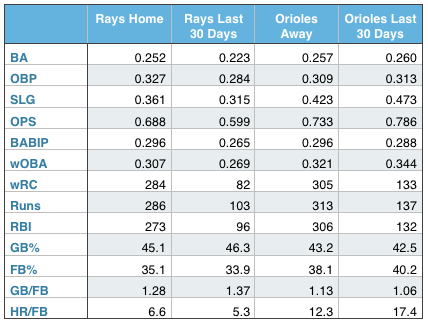 Rays and Orioles offensive production (at home, away, and over the last 30 days).