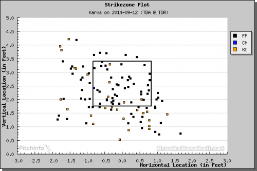 Karns' pitch type strike zone plot. (Courtesy of Brooks Baseball)