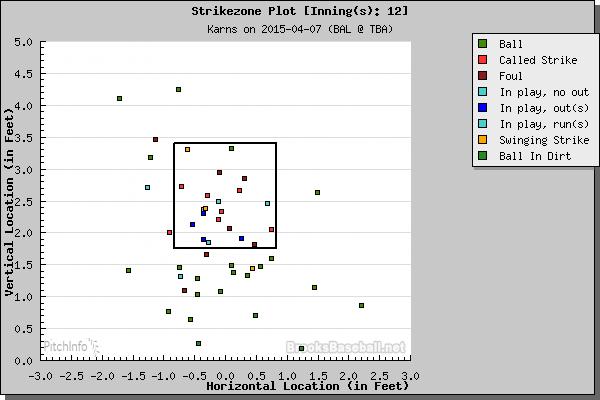 Nathan Karns strike zone plot from innings 1-2. (Courtesy of Brooks Baseball)