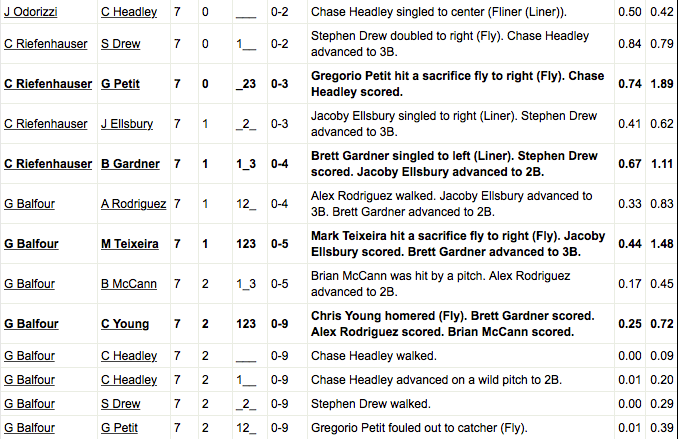 You sank my battle ship! (Play log courtesy of FanGraphs)