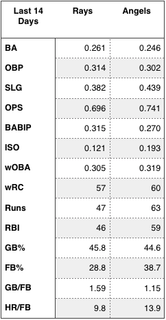 Rays and Angels offensive production over the last 14 days.
