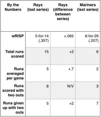 Rays and Mariners by the numbers.