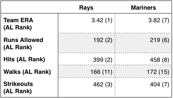 Rays and Mariners cumulative pitching stats.
