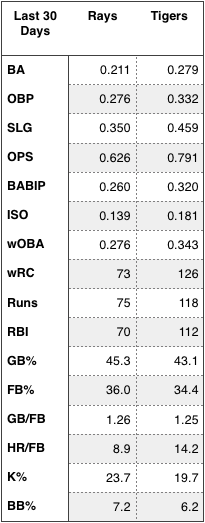 Rays and Tigers offensive production over the last 30 days.