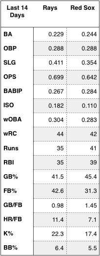Rays and Red Sox offensive production over the last 14 days.