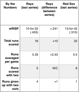 Rays and Red Sox by the numbers.