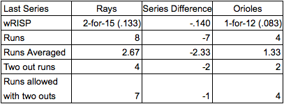 Rays and Orioles by the numbers.