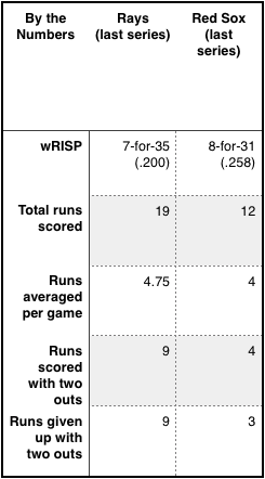 Rays and Red Sox, but the numbers.