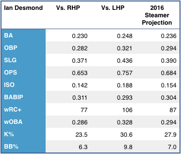 Ian Desmond's left/right splits, and 2015 Steamer projection. (Source: FanGraphs)