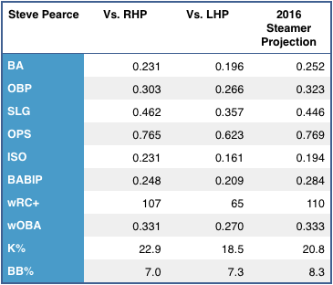 Steve Pearce's left/right splits, and 2015 Steamer projection. (Source: FanGraphs)