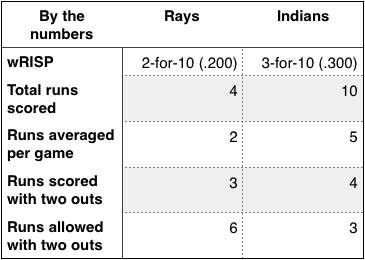 Rays and Indians by the numbers.