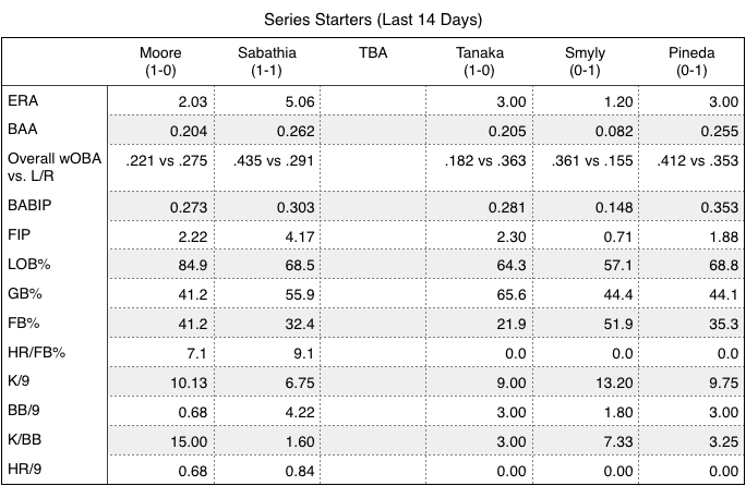 Rays and Yankees series starters over the last 14 days.