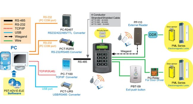 proimages/access_controller/configuration/PP-6750V-access-controller-CFE.jpg
