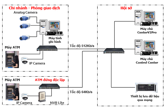 giải pháp bảo vệ máy ATM từ GEOVISION