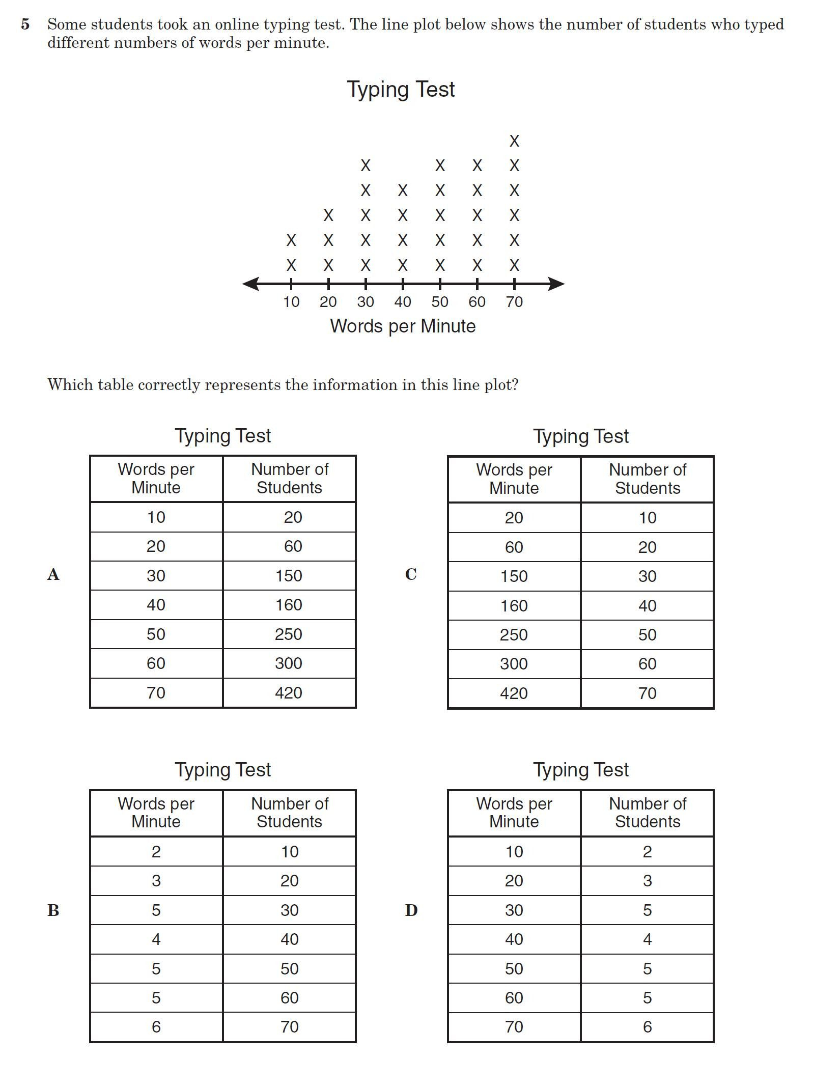 5th Grade Math Line Plots Fractions Worksheets