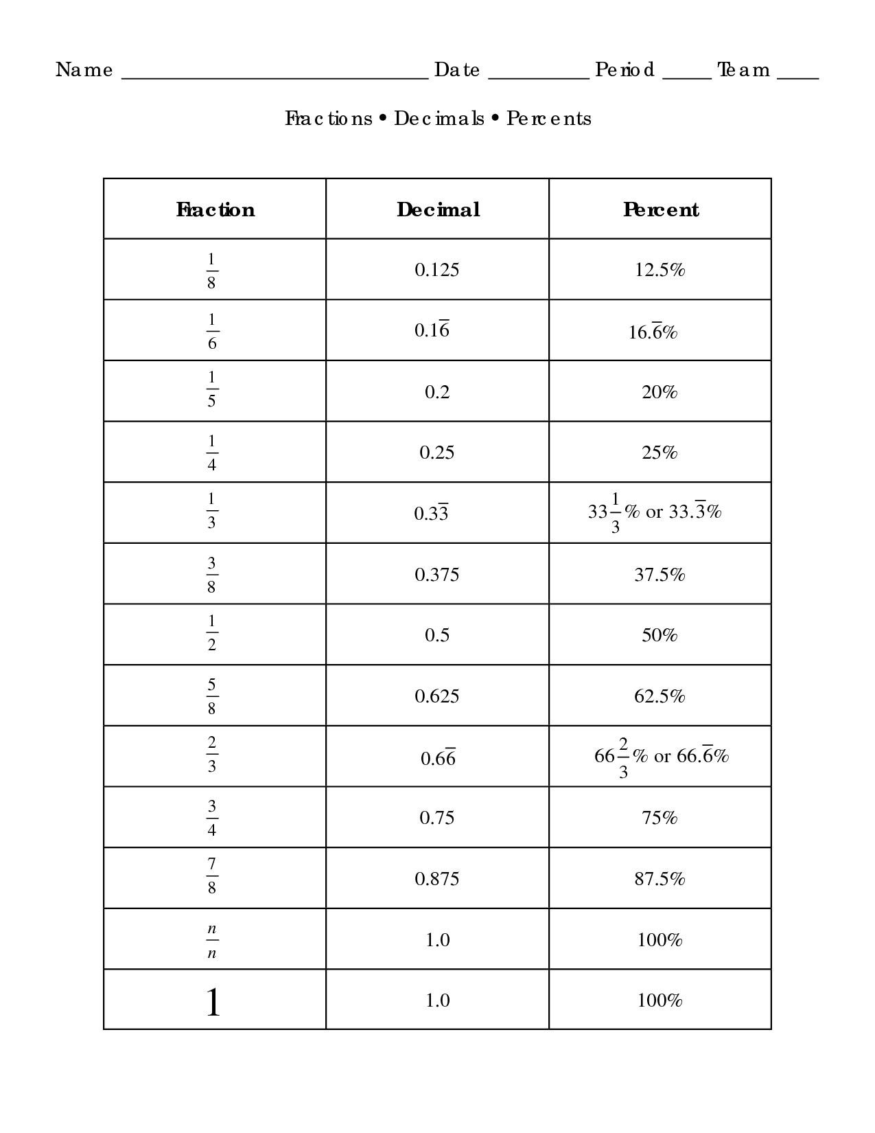Converting Fractions Decimals And Percentages Worksheets