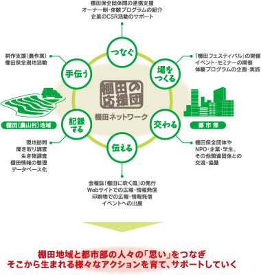 棚田ネットワーク活動イメージ