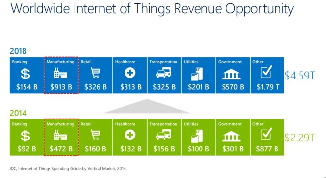 World forecast to spend trillions on the Internet of Things