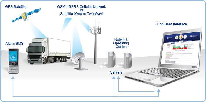 Remarkable, the gps market penetration are certainly