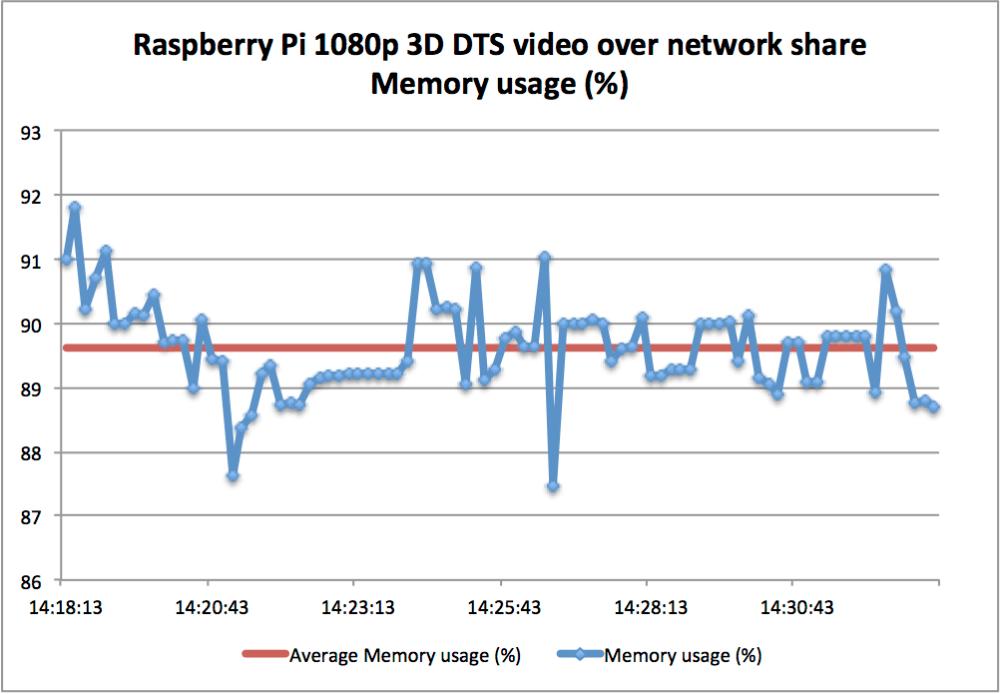 Raspberry Pi - OpenELEC 3D 1080p DTS video playback performance test (3/6)