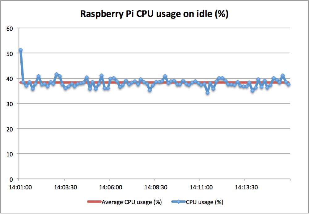 RaspberryPi - OpenELEC + TVheadend (PVR - DVB-T) performance test (2/6)