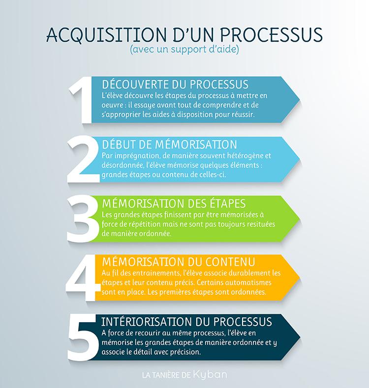 Cinq étapes de l'acquisition d'un processus par l'élève, avec aide : découverte, imprégnation, mémorisation des étapes, consolidation, appropriation et acquisition.