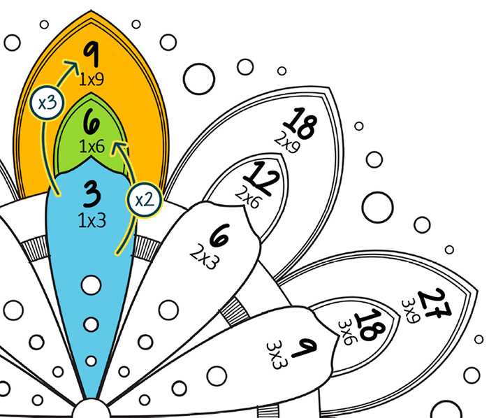Mes mandalas des tables de multiplication par 3 6 et 9 la tani re de kyban - Table de multiplication par 3 ...