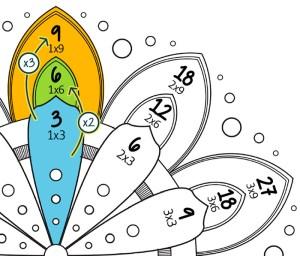 Mandala des tables de 3, 6 et 9 - explications