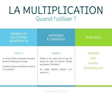 Résoudre des problèmes avec la multiplication : quand l'utiliser ?