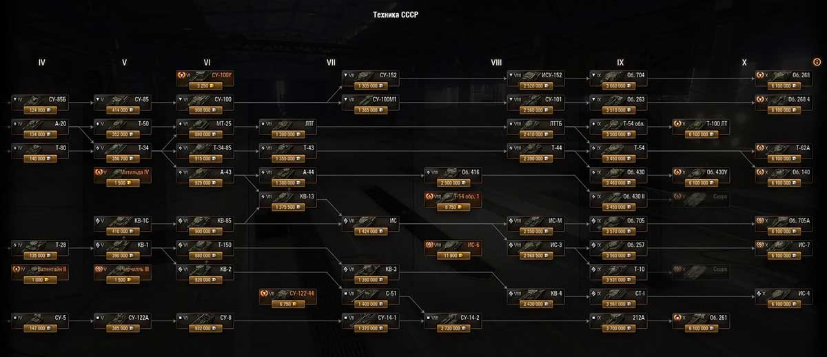 Pumped vehicle tree World of Tanks