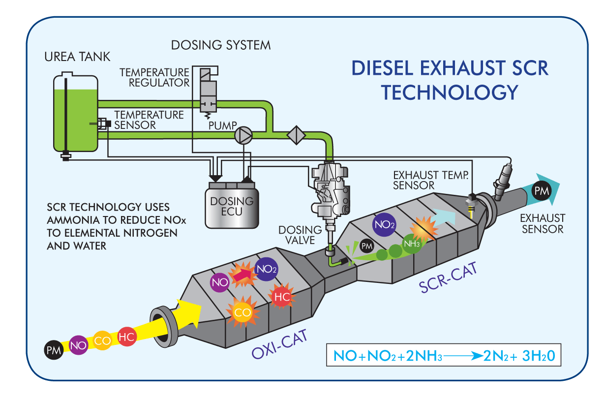 Diesel Exhaust Fuel, DEF, Diagram