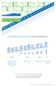 SF Cars per Household
