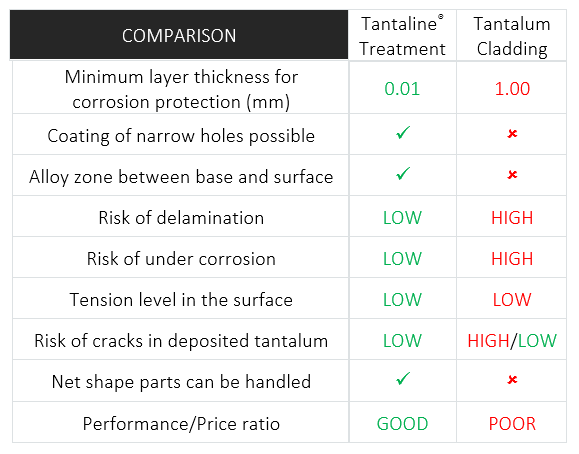 Tantaline® Treatment vs. Tantalum Cladding