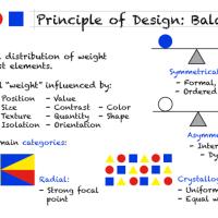 Desain Pemodelan Grafik : Prinsip dan Unsur Desain