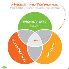 Movement Efficiency - Personal Training and Coaching