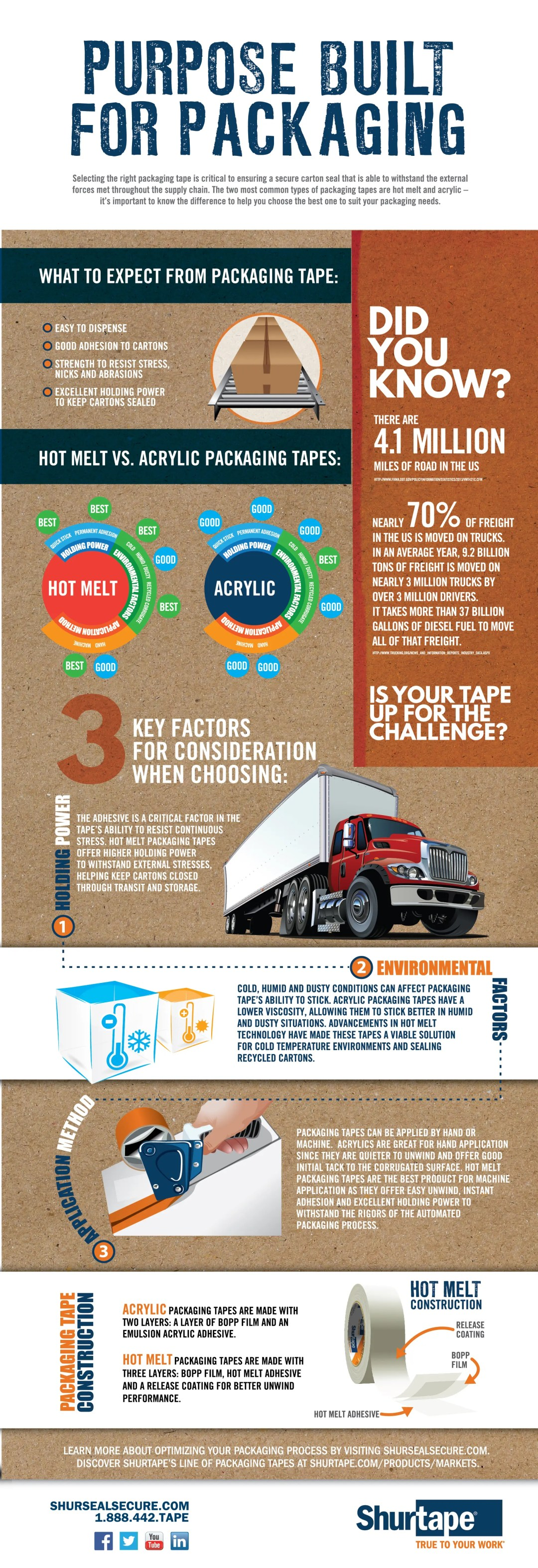 Infographic - Hot Melt vs. Acrylic Packaging Tape