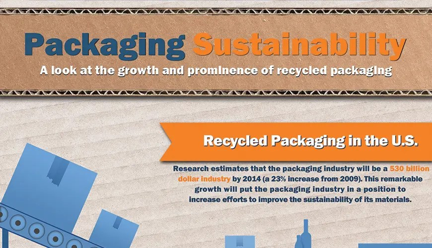 Packaging Sustainability Infographic