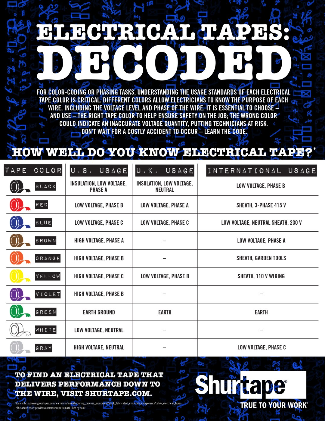 Electrical Tapes Decoded