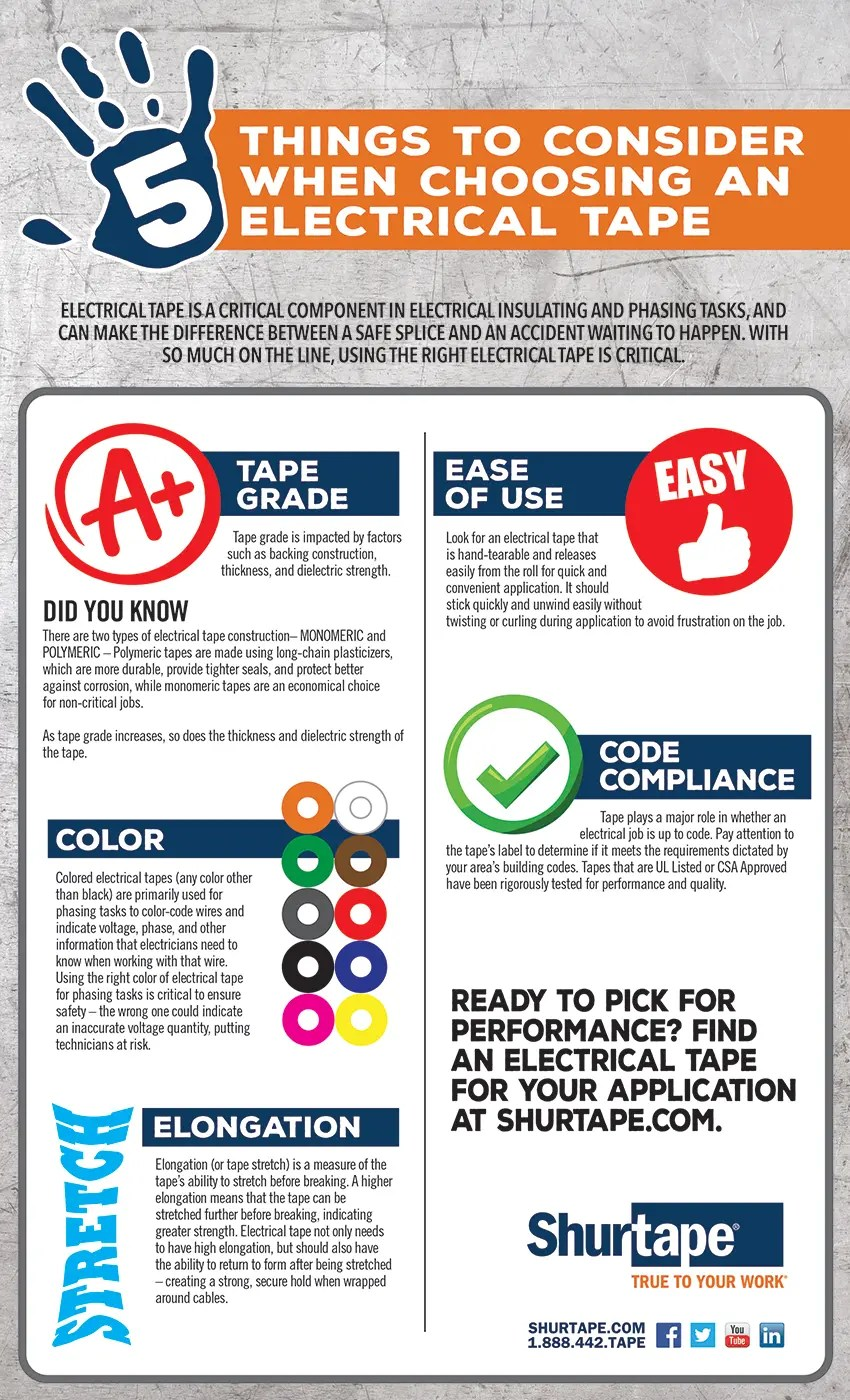 Electrical tape 5 Things to Consider
