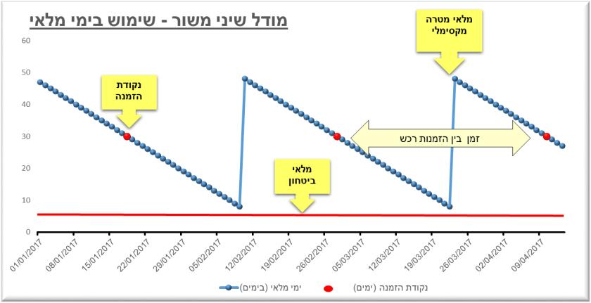 מודל שיני משור-עברית