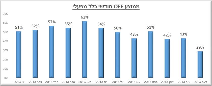 ממוצע OEE כלל מפעלי
