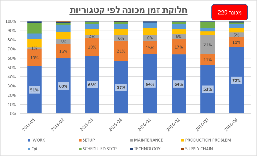 Tool - time breakdown by percentage